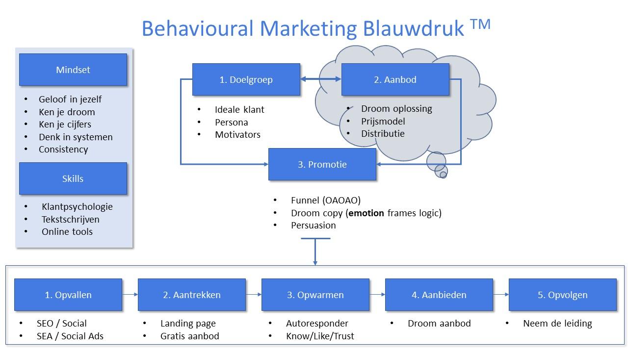 Behavioural Marketing Blauwdruk